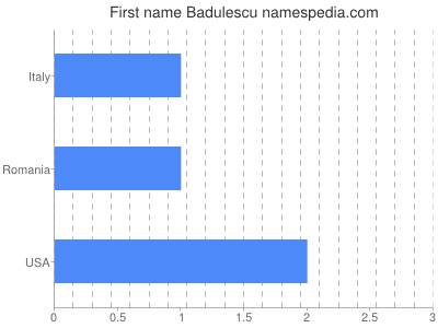 Given name Badulescu