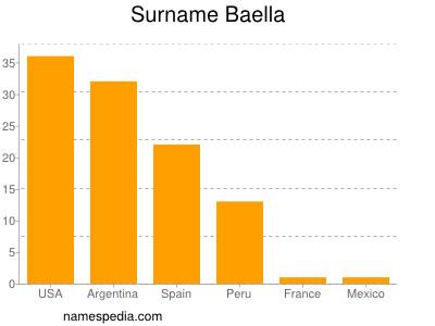 Surname Baella