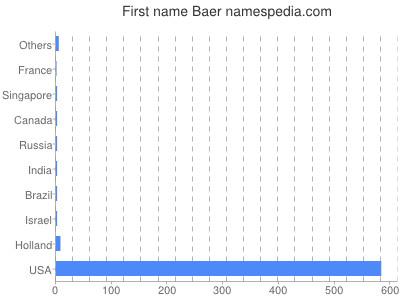 Given name Baer