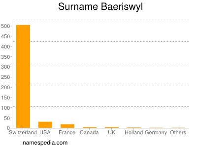 Surname Baeriswyl