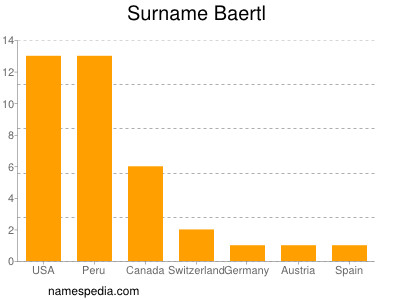 Surname Baertl