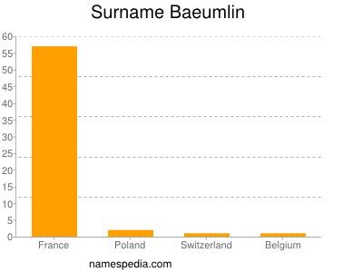 Surname Baeumlin