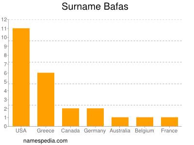 Surname Bafas
