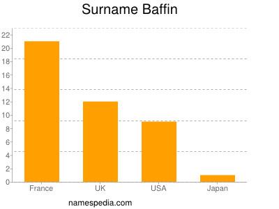 Surname Baffin