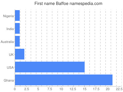 Given name Baffoe