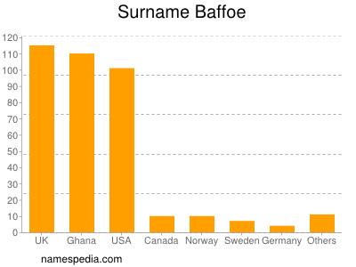 Surname Baffoe
