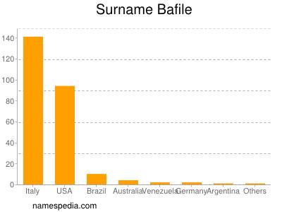 Surname Bafile