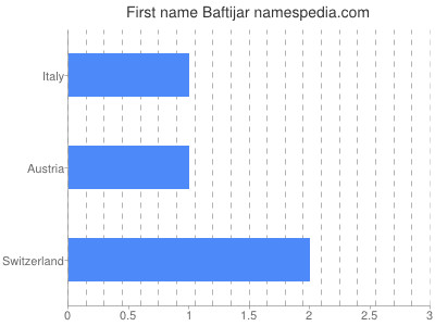 Given name Baftijar
