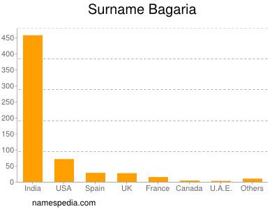 Surname Bagaria