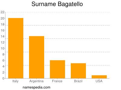 Surname Bagatello