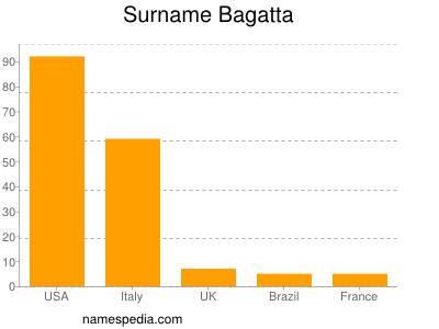 Surname Bagatta