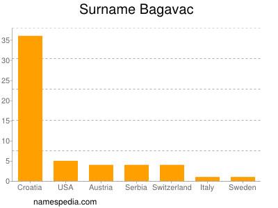 Surname Bagavac