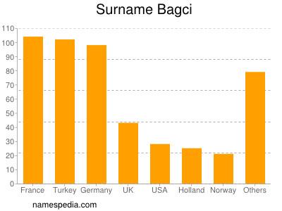 Surname Bagci
