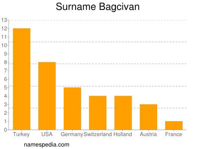 Familiennamen Bagcivan