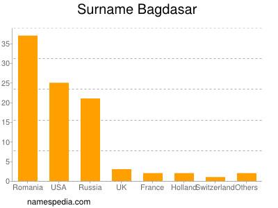 Familiennamen Bagdasar