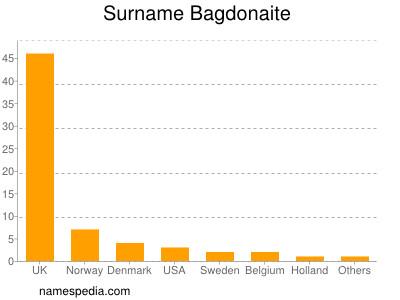 Surname Bagdonaite