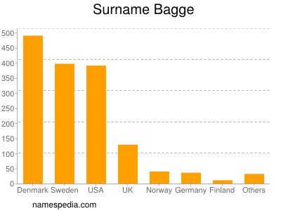 Surname Bagge