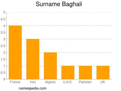 Surname Baghali