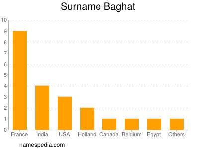 Familiennamen Baghat