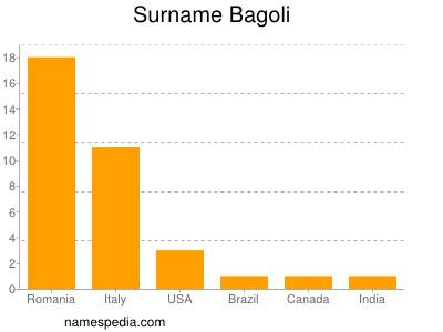 Surname Bagoli