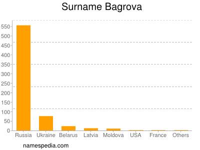 Surname Bagrova