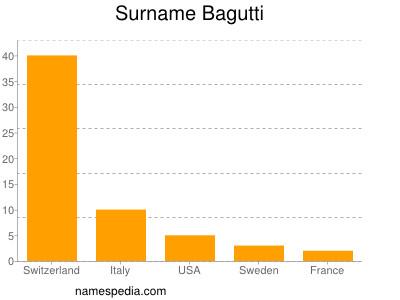 Surname Bagutti