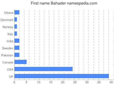 Given name Bahader