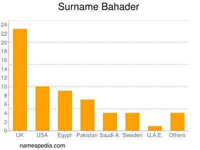 Surname Bahader