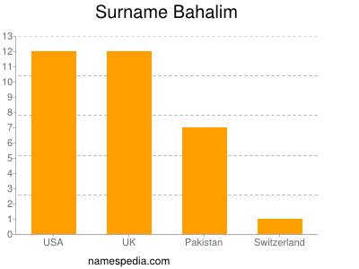 Surname Bahalim