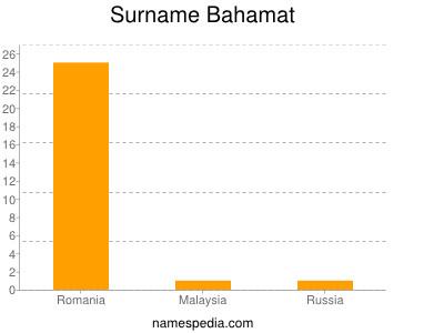 Surname Bahamat
