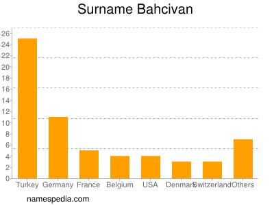 Familiennamen Bahcivan