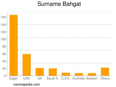 Surname Bahgat