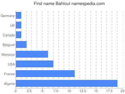 Given name Bahloul