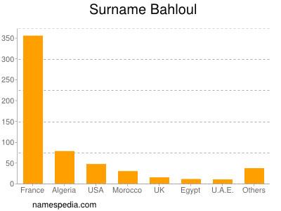 Surname Bahloul
