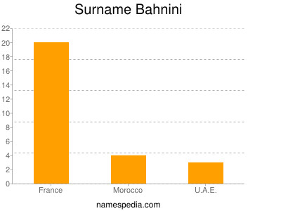 Surname Bahnini
