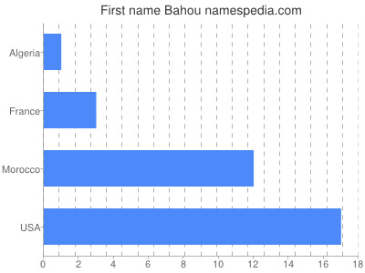 Given name Bahou