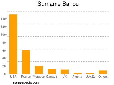 Surname Bahou