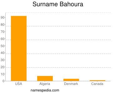Surname Bahoura