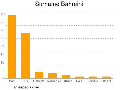 Surname Bahreini