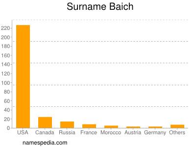 Surname Baich