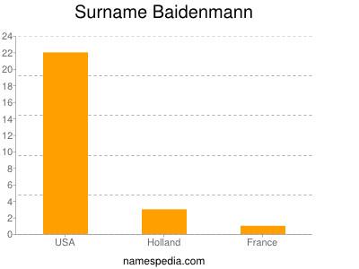 Surname Baidenmann