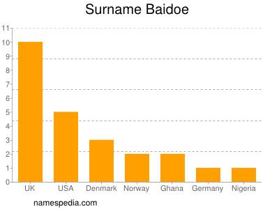 Surname Baidoe