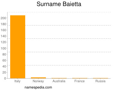 Surname Baietta