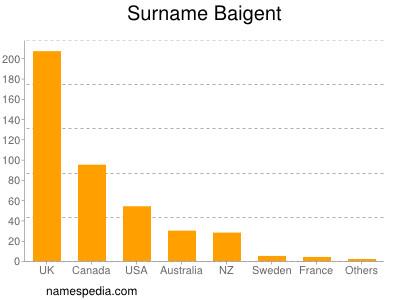 Surname Baigent