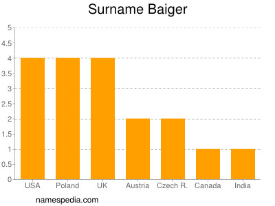 Surname Baiger