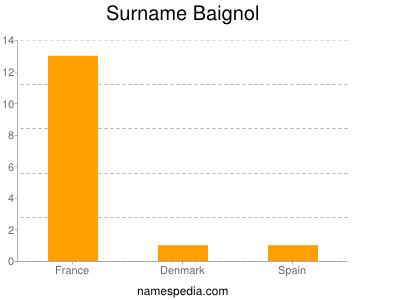 Surname Baignol