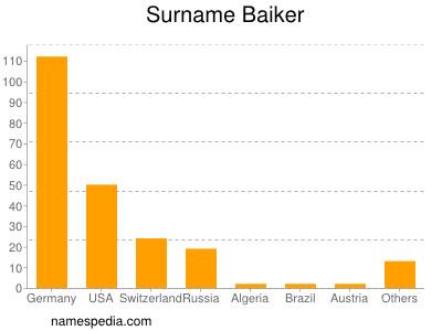 Surname Baiker