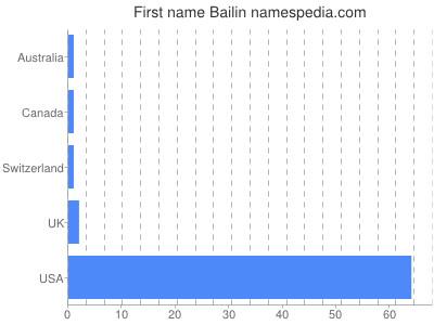 Given name Bailin