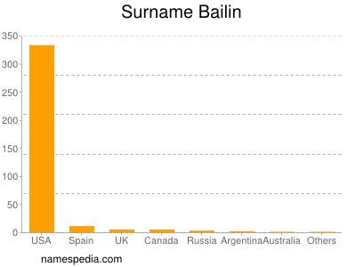 Surname Bailin
