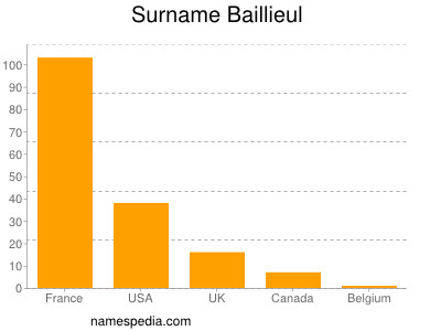 Surname Baillieul